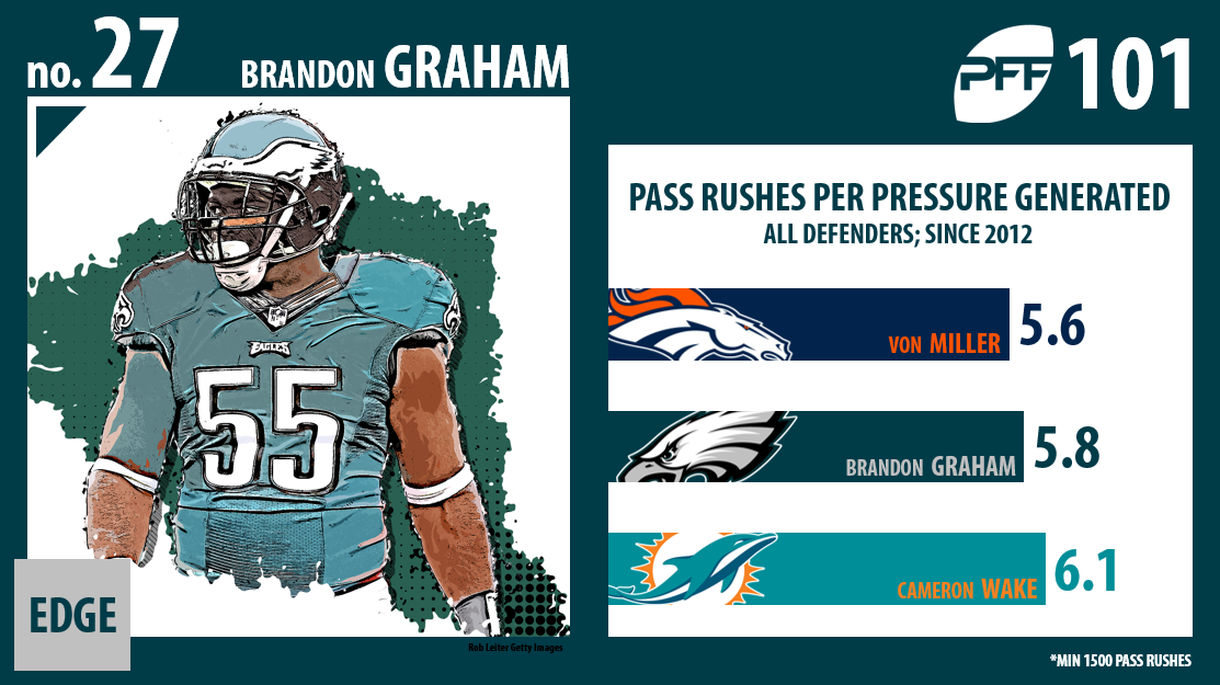 Brandon Graham, Philadelphia Eagles