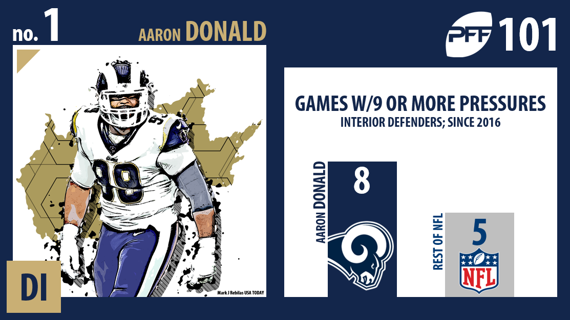 Aaron Donald, Los Angeles Rams, PFF Top 101