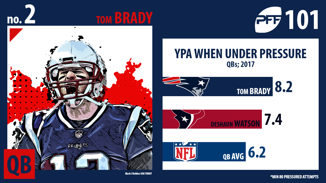 Tom Brady, New England Patriots, PFF Top 101