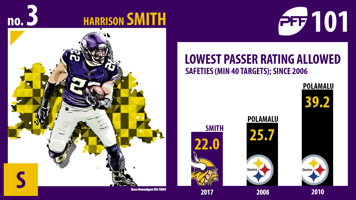 Harrison Smith, Minnesota Vikings, PFF Top 101