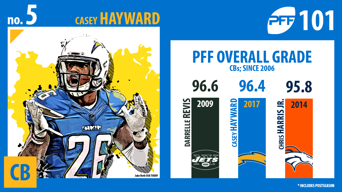 Casey Hayward, Los Angeles Chargers, PFF Top 101