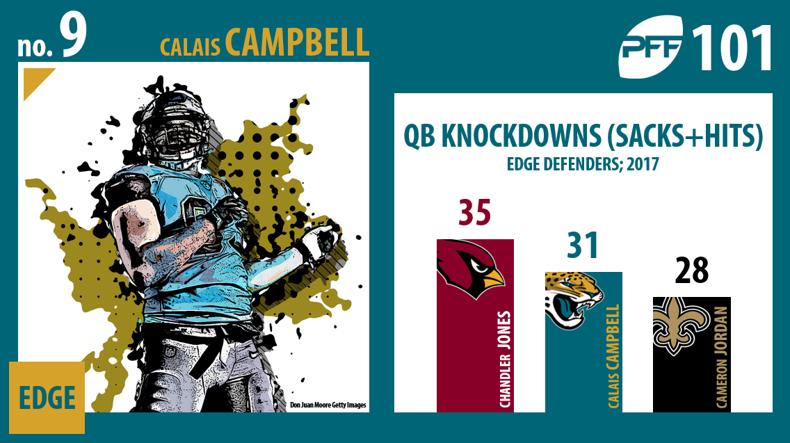 Calais Campball, Jacksonville Jaguars, PFF Top 101