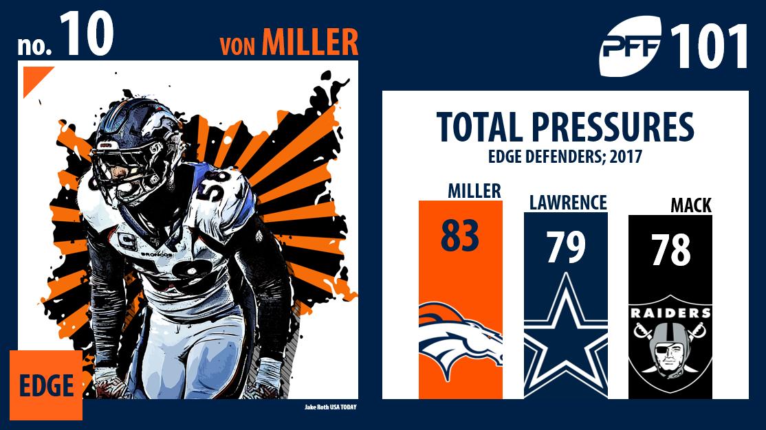 Von Miller, Denver Broncos, PFF Top 101