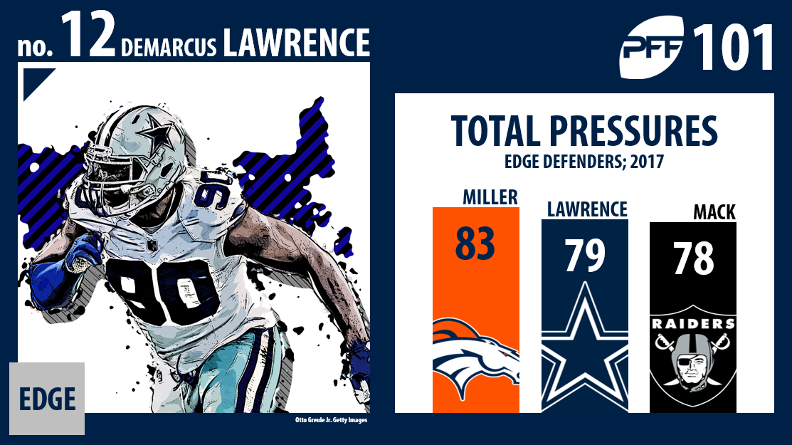 DeMarcus Lawrence, Dallas Cowboys, PFF Top 101