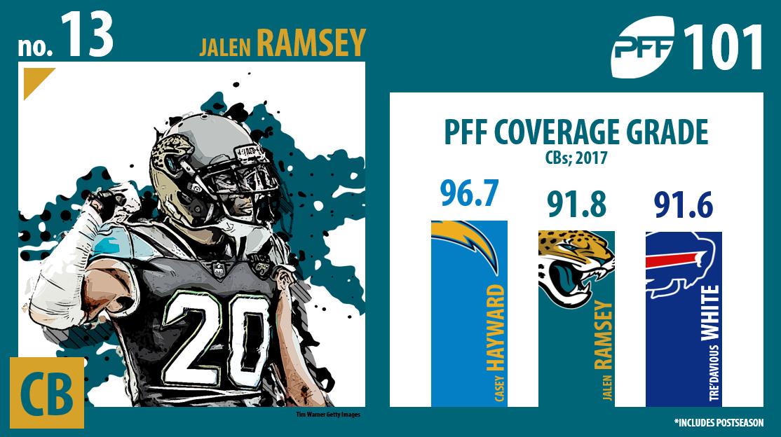 Jalen Ramsey, Jacksonville Jaguars, PFF Top 101
