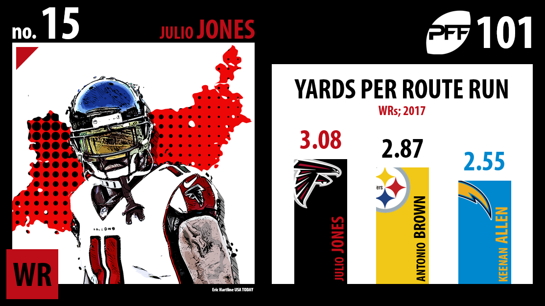 Julio Jones, Atlanta Falcons, PFF Top 101