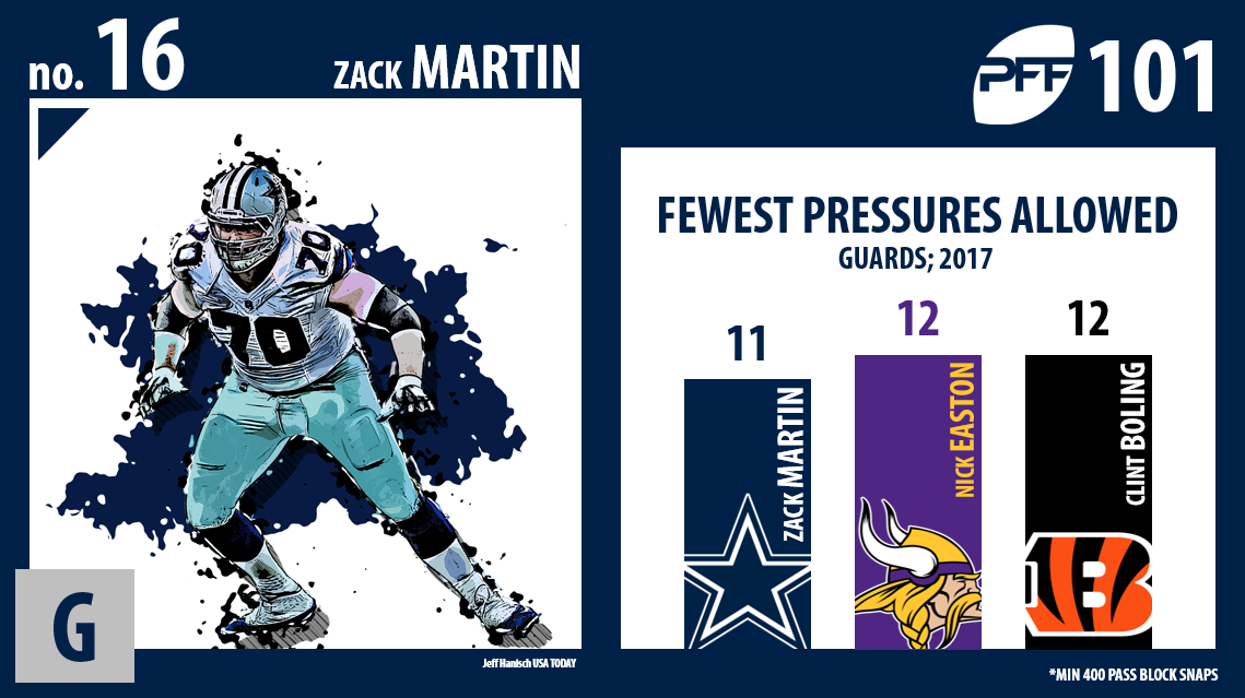 Zack Martin, Dallas Cowboys, PFF Top 101