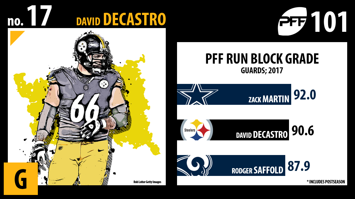 David DeCastro, Pittsburgh Steelers, PFF Top 101