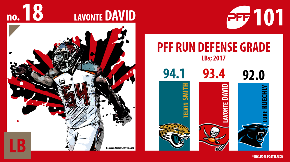 Lavonte David, Tampa Bay Buccaneers, PFF Top 101