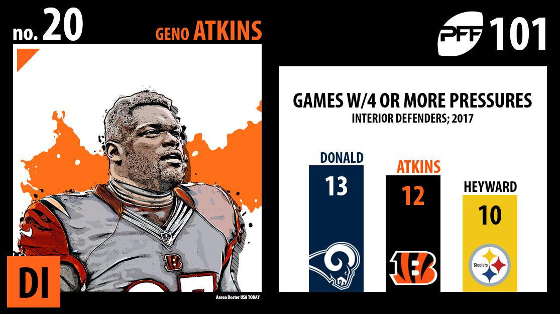Geno Atkins, Cincinnati Bengals, PFF Top 101