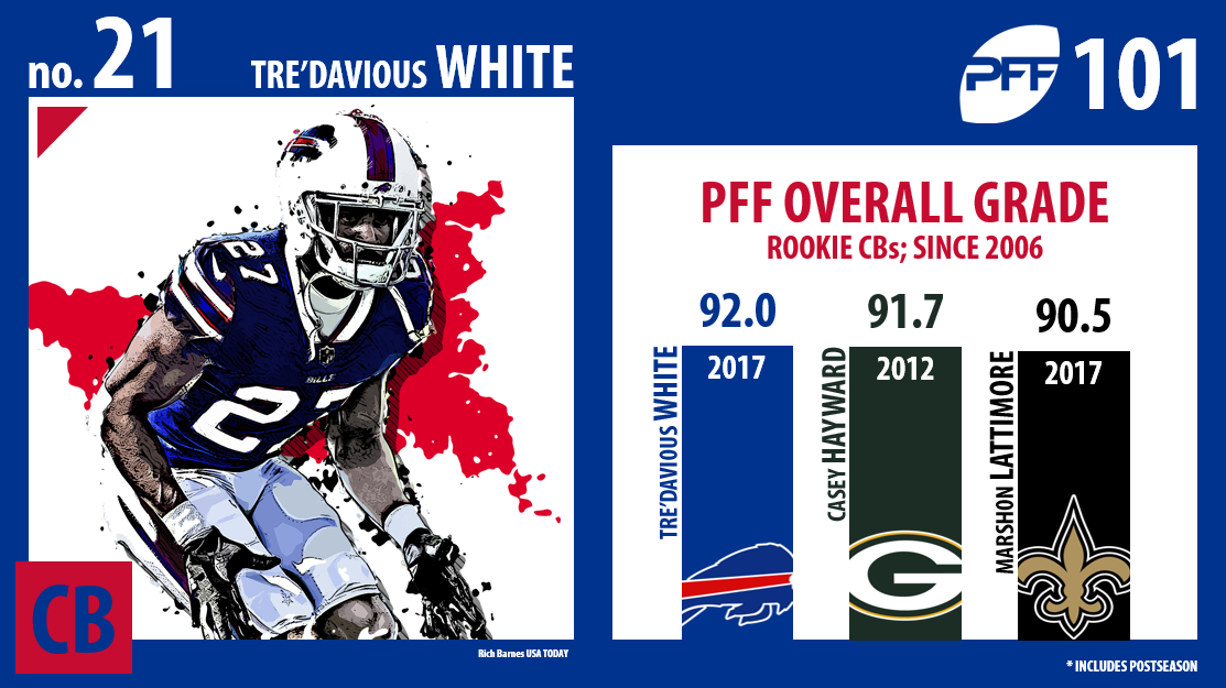 Tre'Davious White, Buffalo Bills, PFF Top 101
