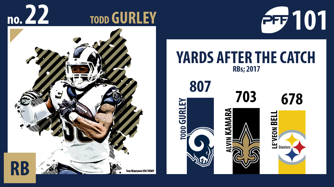 Todd Gurley, Los Angeles Rams, PFF Top 101