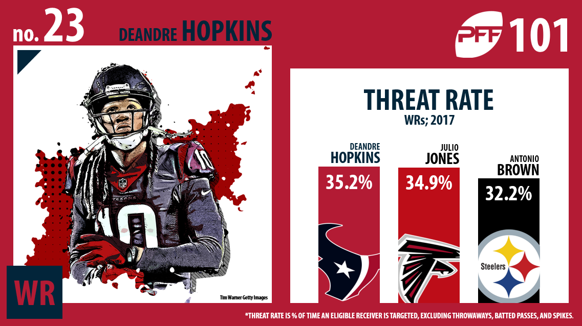 DeAndre Hopkins, Houston Texans, PFF Top 101
