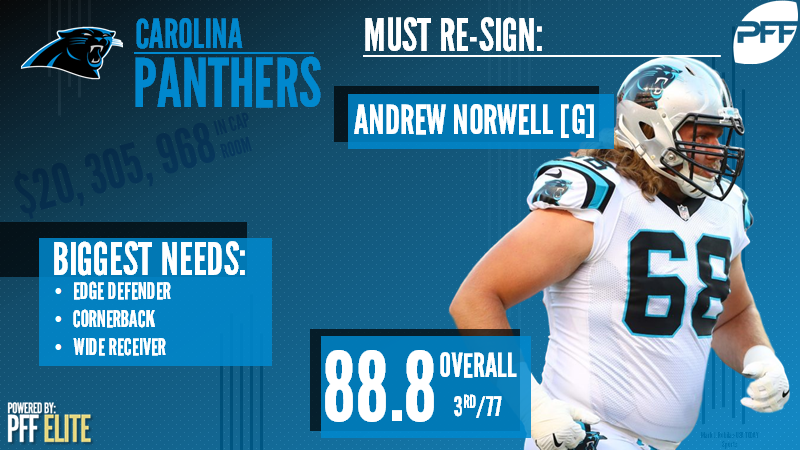 Carolina Panthers Free Agency