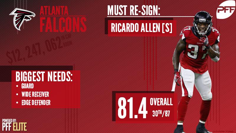 Atlanta Falcons Free Agency