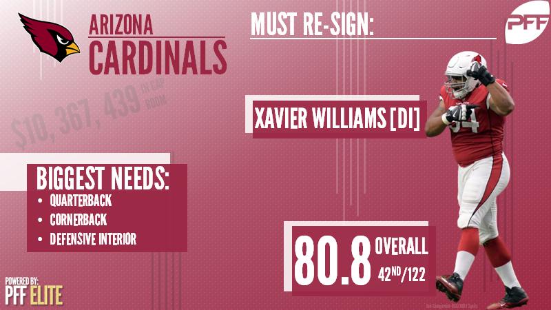 Arizona Cardinals Free Agency