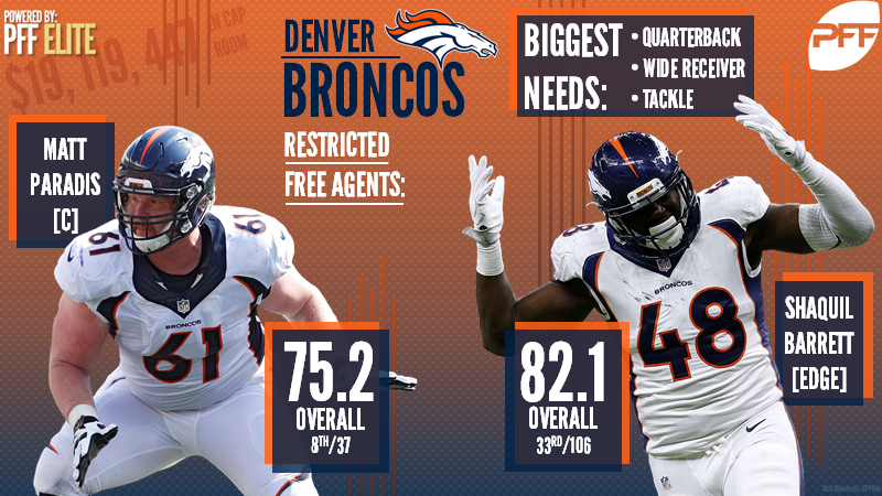 Denver Broncos Free Agency