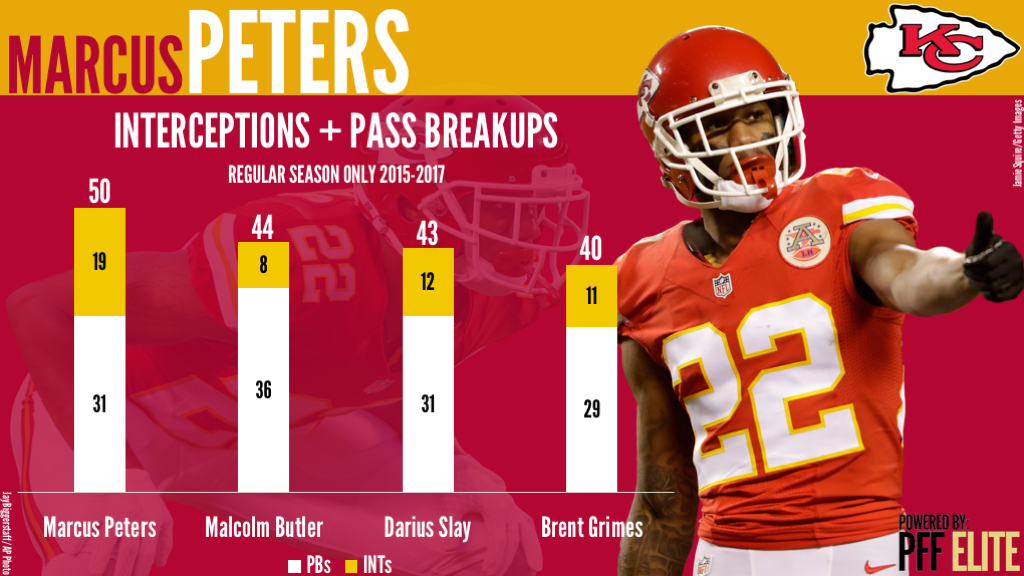 Marcus Peters, Kansas City Chiefs