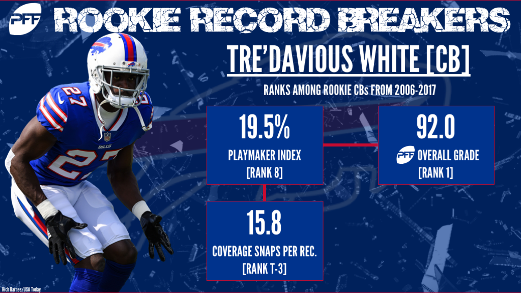 CB Tre'Davious White Buffalo Bills