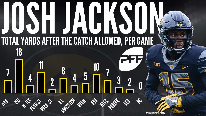 Iowa CB Josh Jackson