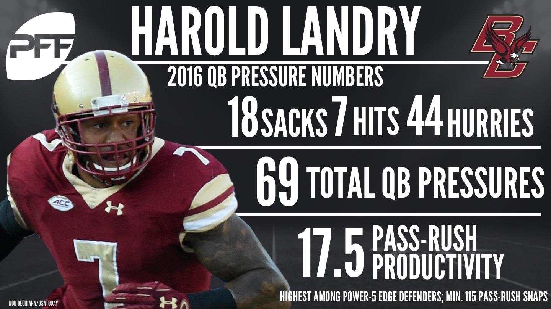 Harold Landry