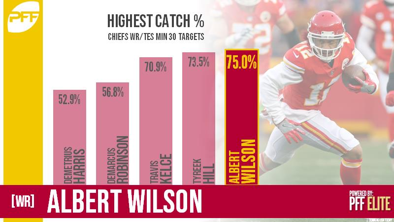 WR Albert Wilson Kansas City Chiefs