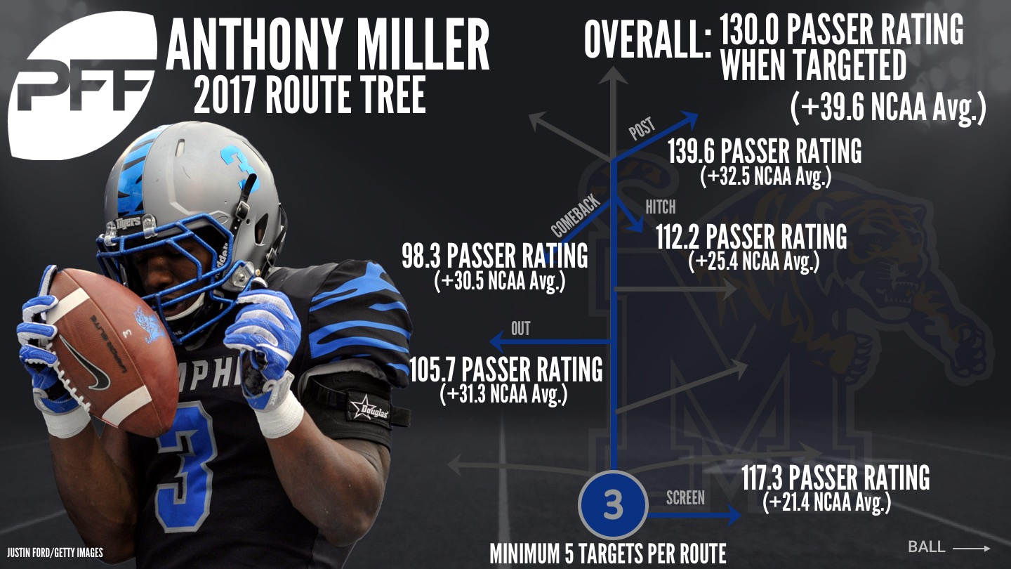 Memphis WR Anthony Miller
