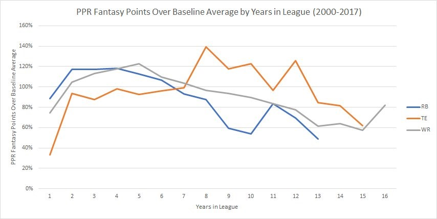 PPR Fantasy Points Over Baseline Years in League