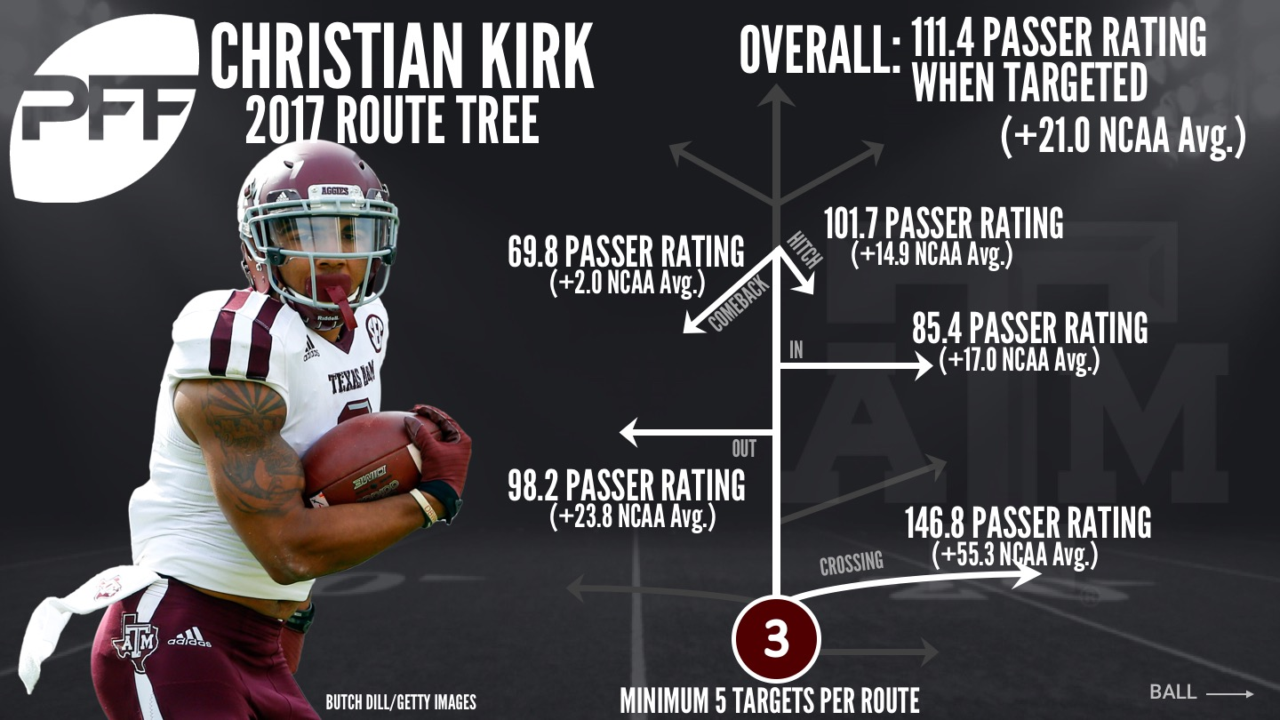 Texas A&M WR Christian Kirk