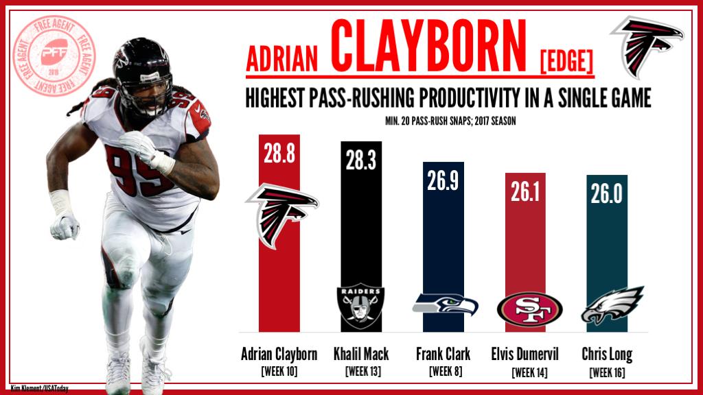 Edge Adrian Clayborn Atlanta Falcons