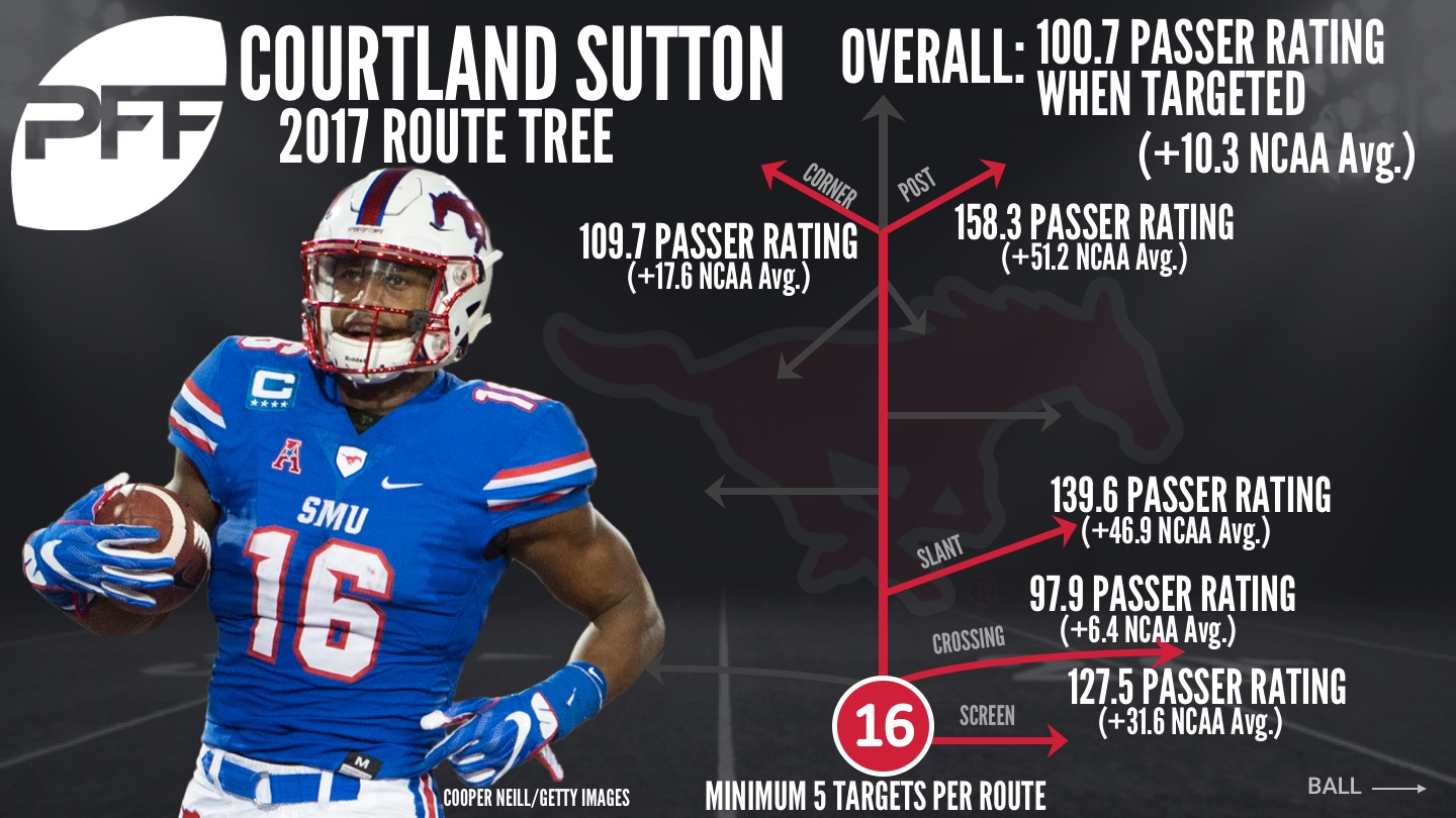 https://media.pff.com/2018/03/Courtland-Sutton-Route-Tree.jpg