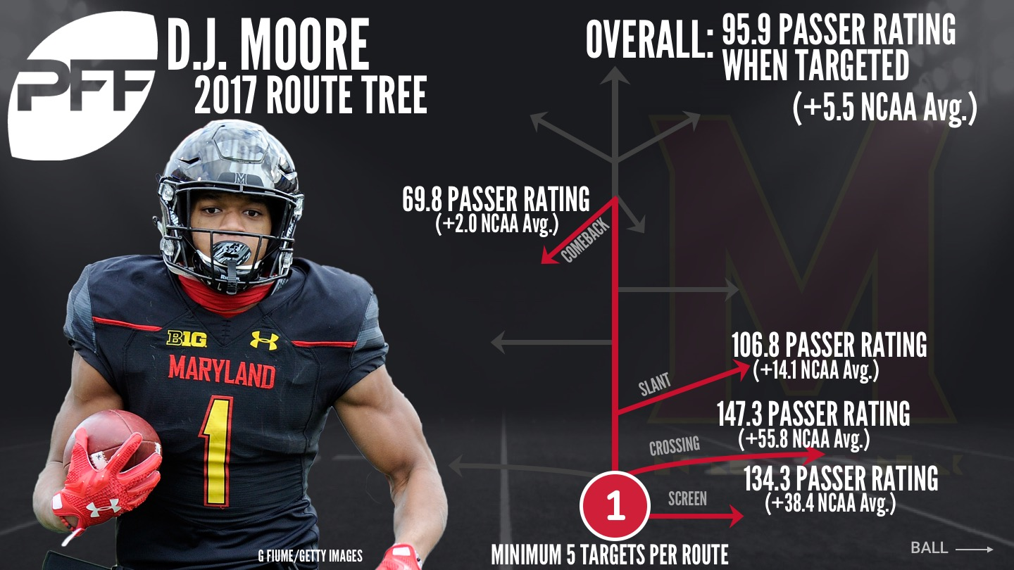 Maryland WR D.J. Moore