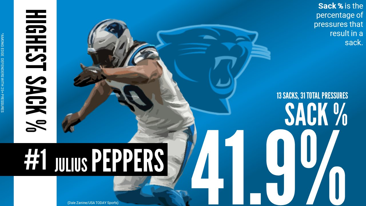 Julius Peppers