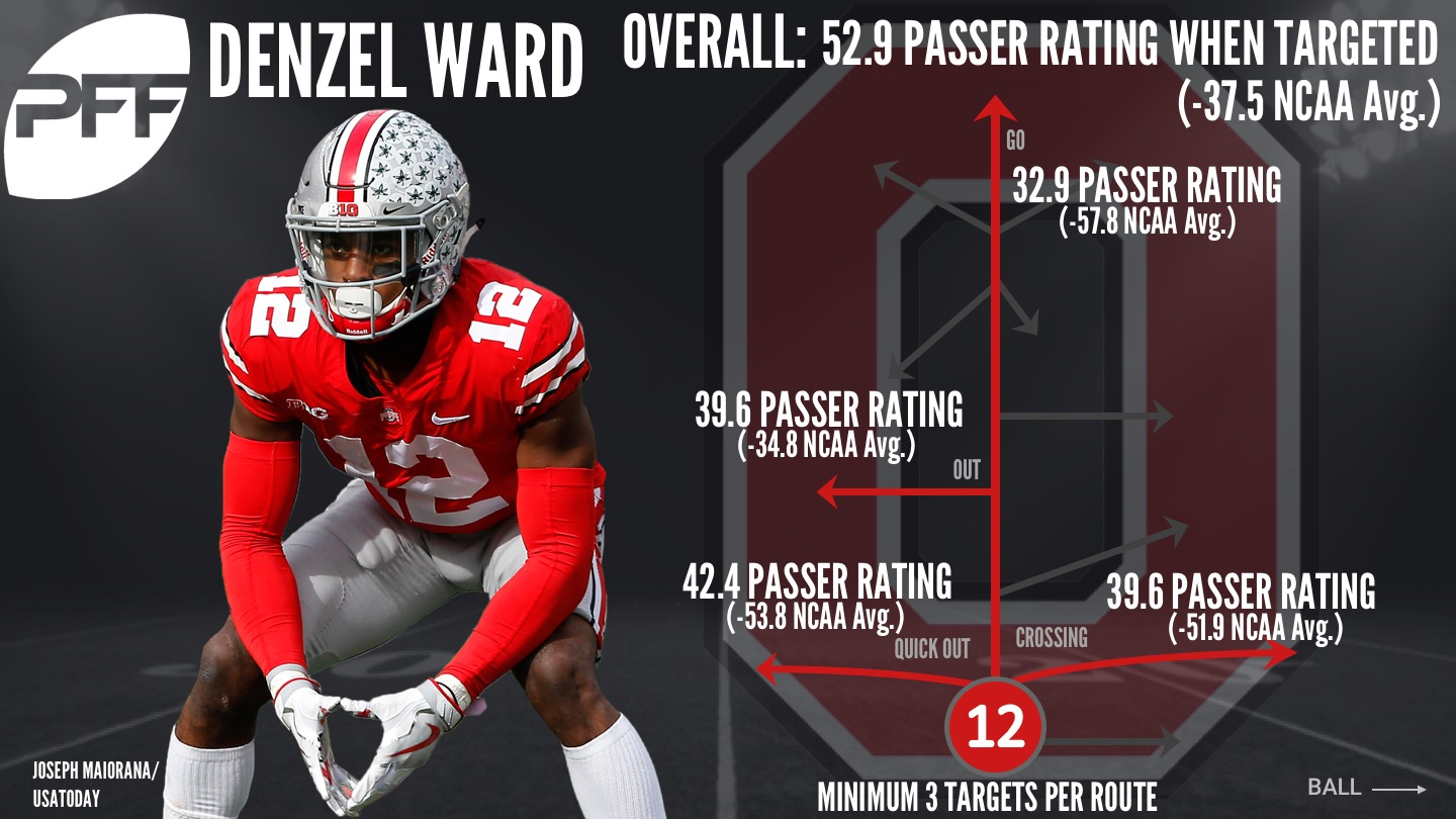 Analyzing the route trees of the 2018 NFL Draft CBs - Denzel Ward ... ee7a3cc9a