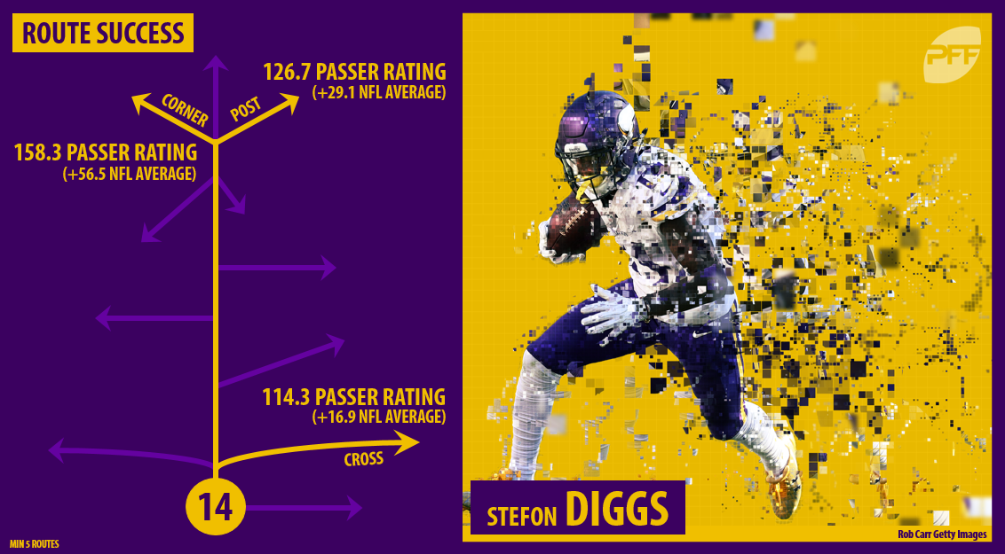 Stefon Diggs Route Tree