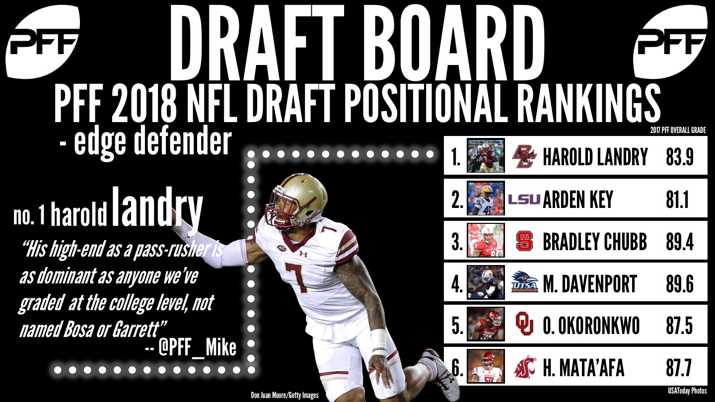 Harold Landry, Boston College, 2018 NFL Draft rankings