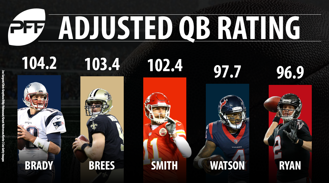 PFF adjusted quarterback rating; Tom Brady