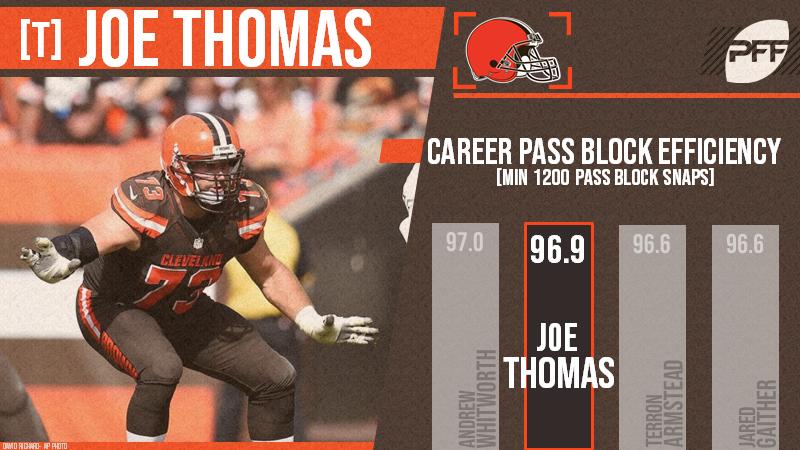 Joe Thomas Retires