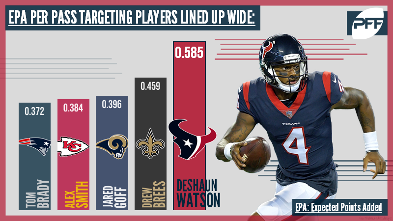 Top EPA targeting wide receivers