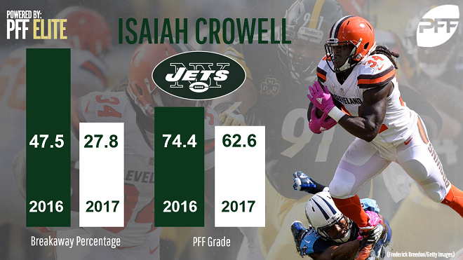 jets not an ideal landing spot for crowell s fantasy stock fantasy
