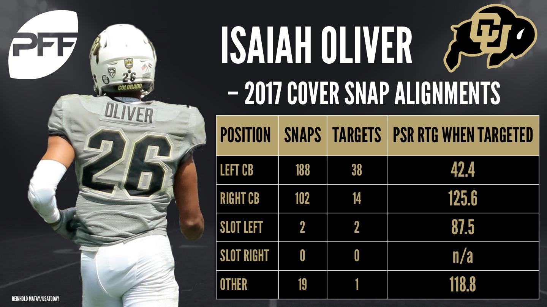 Isaiah Oliver