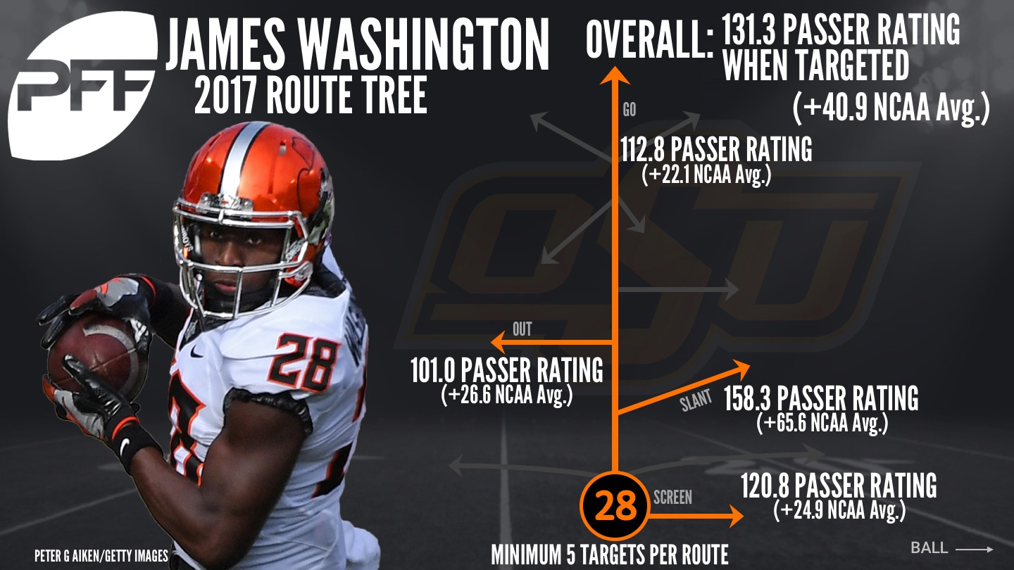 Oklahoma State WR James Washington