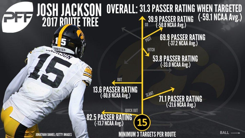 Josh-Jackson-route-tree-1024x576.jpg