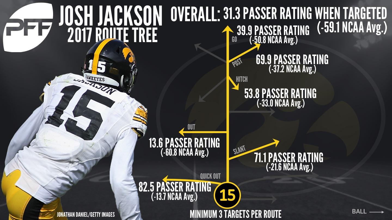 Josh Jackson - route tree