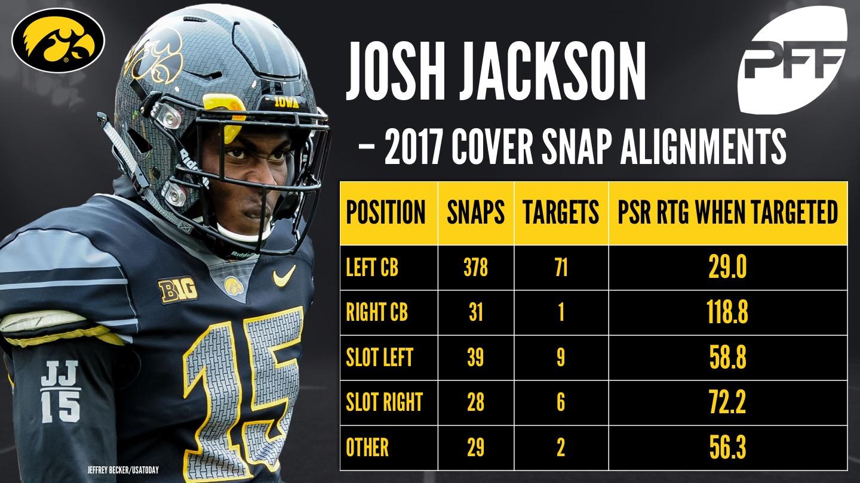 Josh Jackson