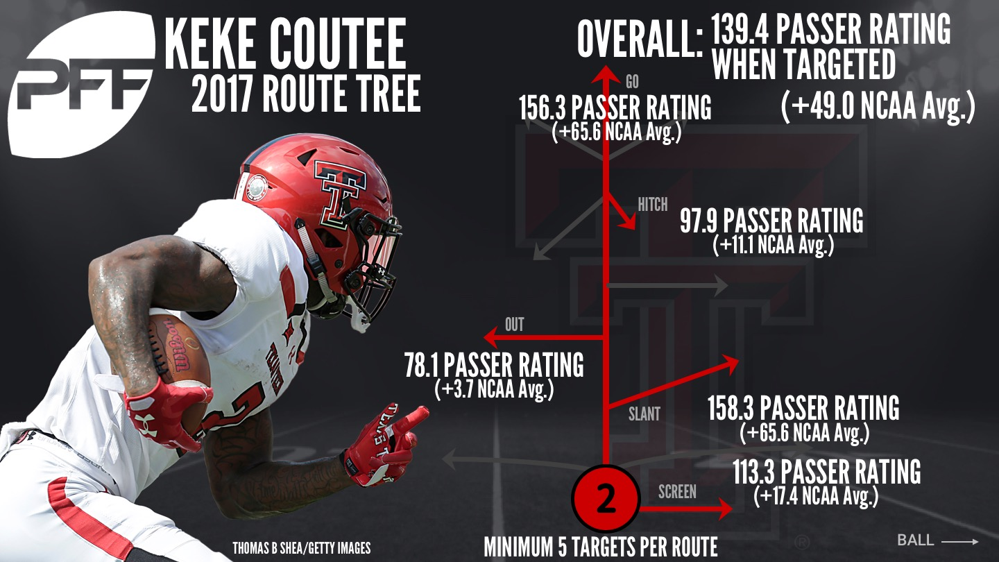 Texas Tech WR Keke Coutee