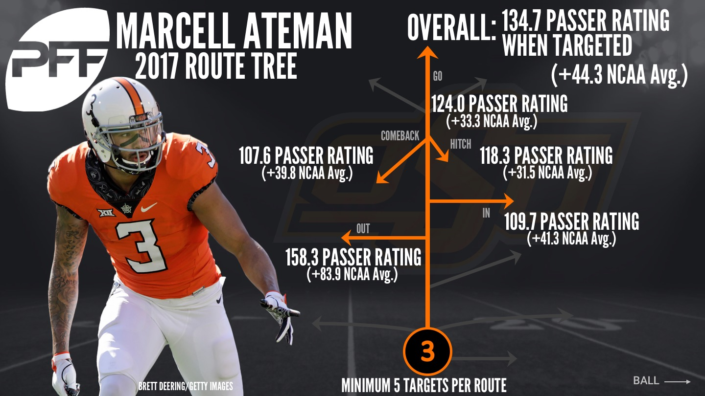 Oklahoma State WR Marcell Ateman