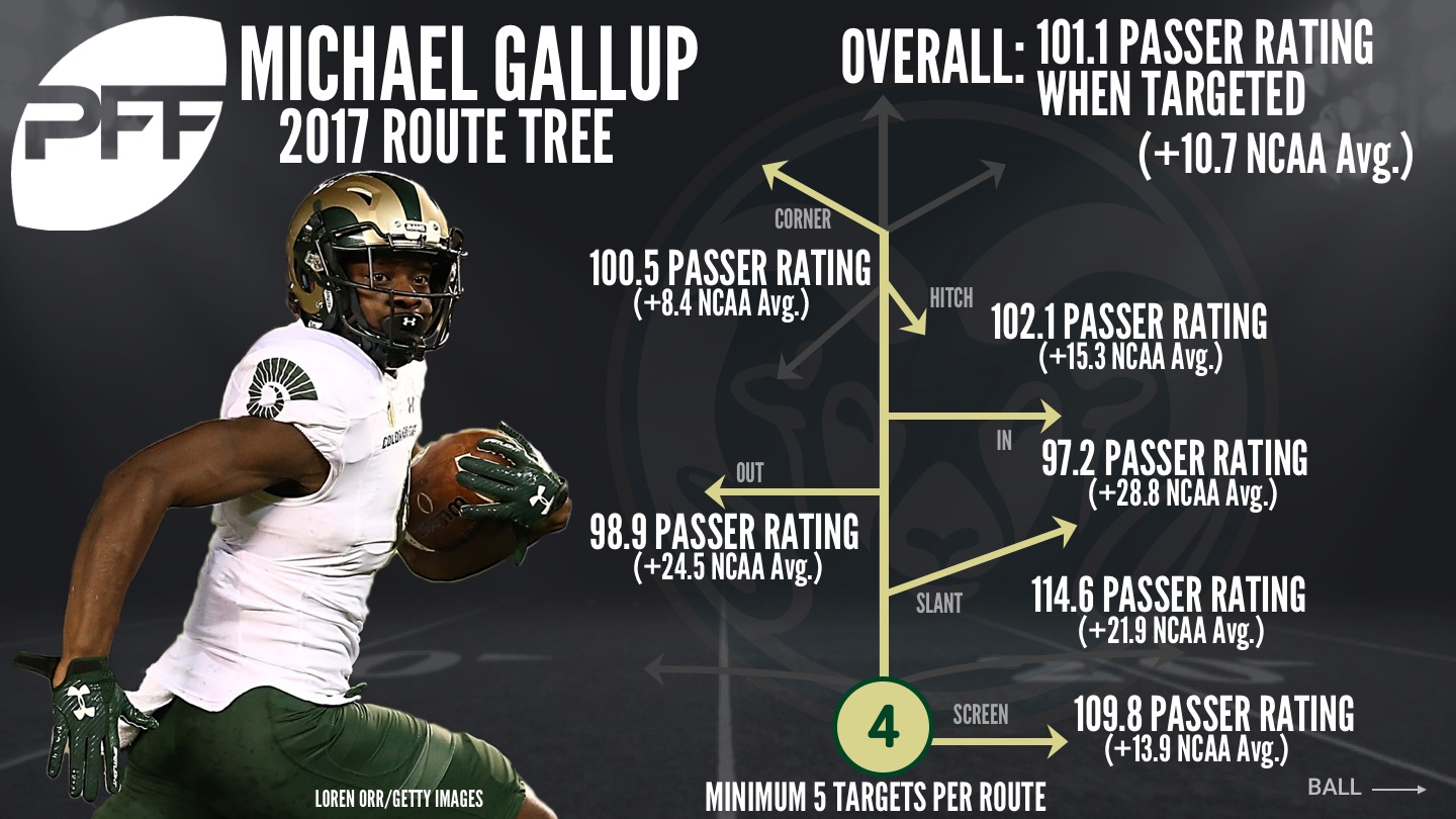 Colorado State WR Michael Gallup