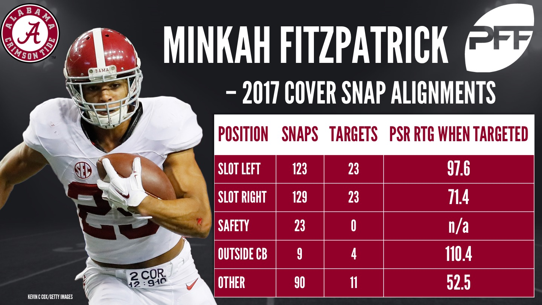 Minkah Fitzpatrick