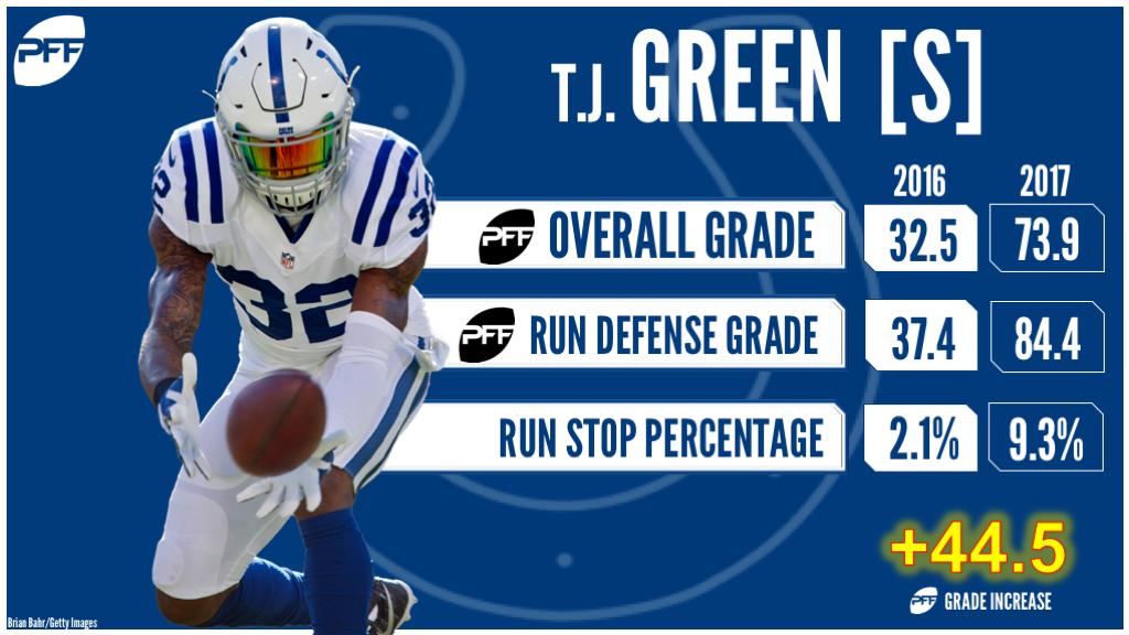 T.J. Green